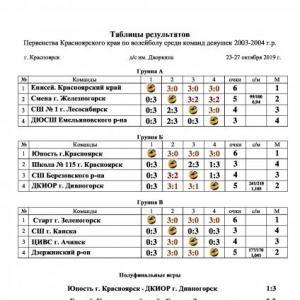 Итоги первенства Красноярского края (девушки 2003-2004 гг. р.)