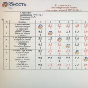Юноши 2007-2008 гг.р. – победители зонального этапа первенства России!