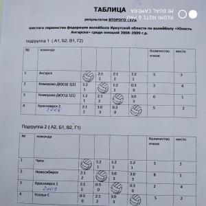 Юность Ангарска! Юноши 2008-2009 гг. р.